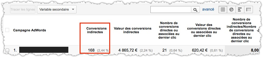 effets indirects du réseau Display Google