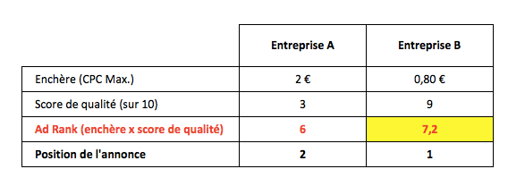 influence score qualité tarifs google adwords